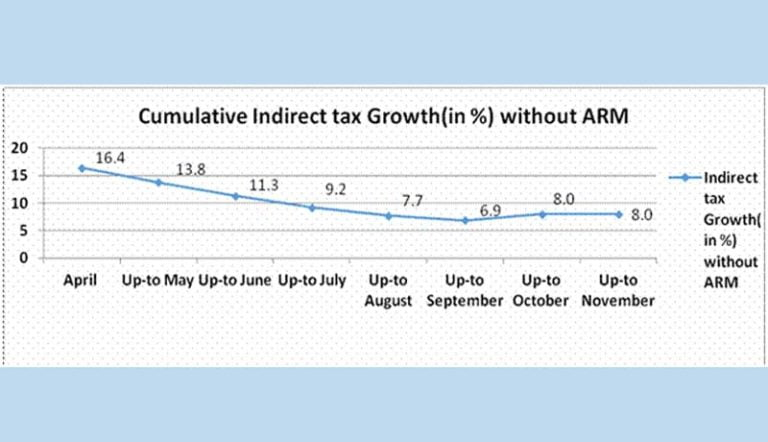 Direct Tax collection up by 15.12%, Indirect Tax collection up by 26.2%
