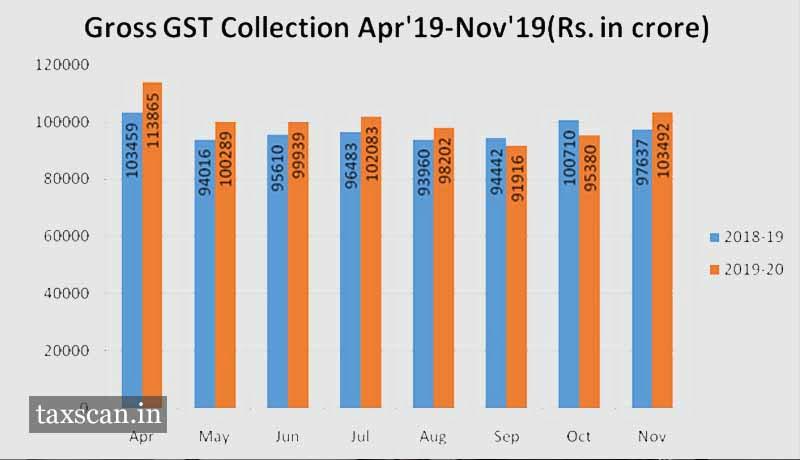 GST Revenue - Taxscan