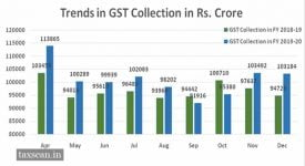 GST Revenue December - Crossed - Taxscan