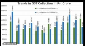 GST Revenue - GST Collection - Taxscan