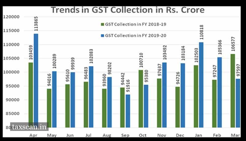 GST Revenue - GST Collection - Taxscan